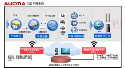 澳柯玛电器:互联网大数据为全冷链装配智慧芯