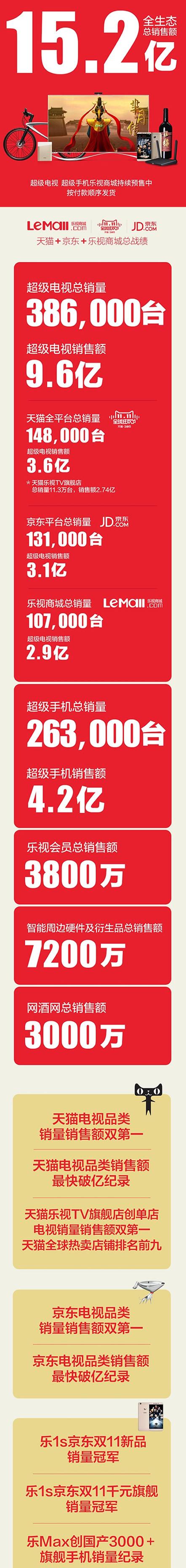 樂視雙11銷售總額破15億超級電視稱雄