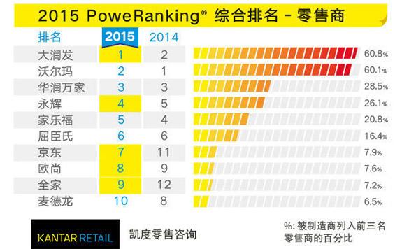 大润发首次超越沃尔玛 中国哪个超市表现最好