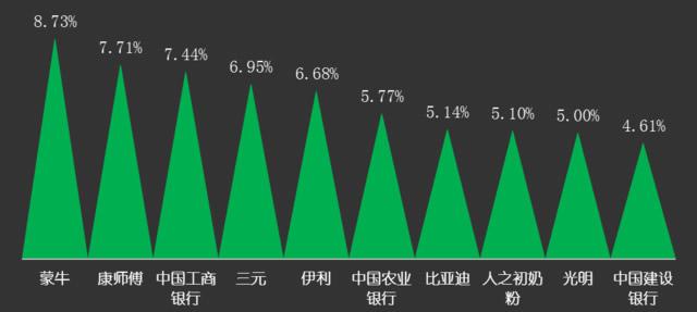 2016国产品牌好感度揭晓:华为高居红榜榜首