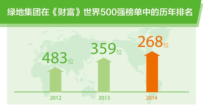 绿地集团连续三年入围世界500强榜单 排名第268位较去年上升91位